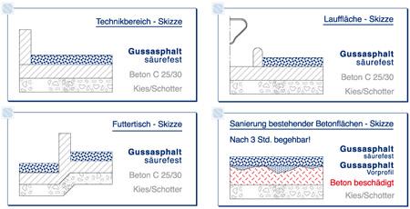 dietmar schroeder gmbh gussasphalt abdichtung fr stechnik. Black Bedroom Furniture Sets. Home Design Ideas